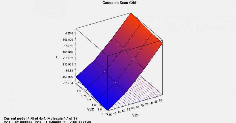 Gaussian教程 | 势能面扫描