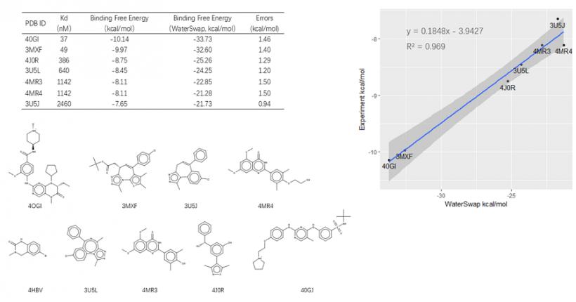 FLARE案例 | WaterSwap计算BRD4抑制剂的结合自由能