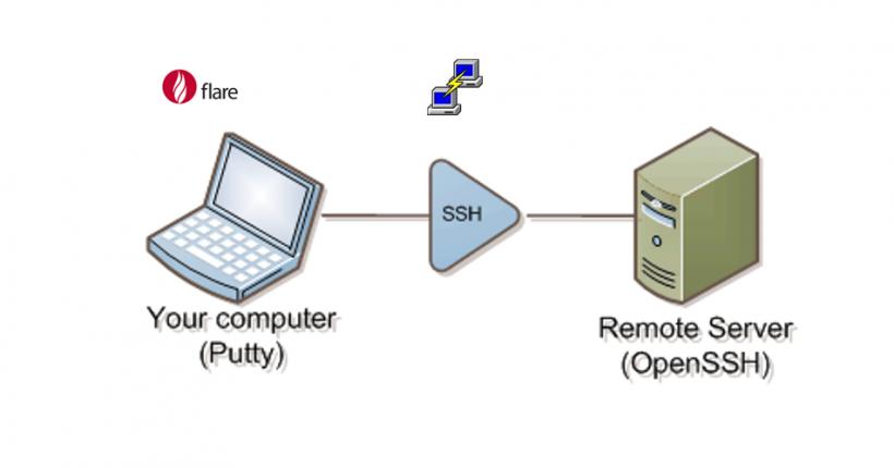 CEBROKER教程 | 通过ssh隧道实现安全的云计算