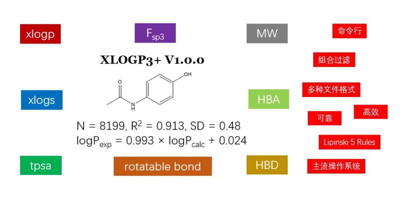 XLOGP3+: 可靠的、方便的理化性质计算软件