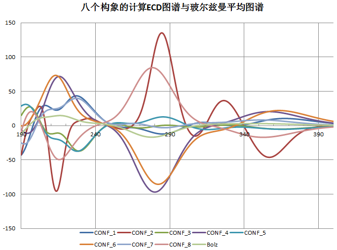 Gaussian教程–ECD计算-墨灵格的博客