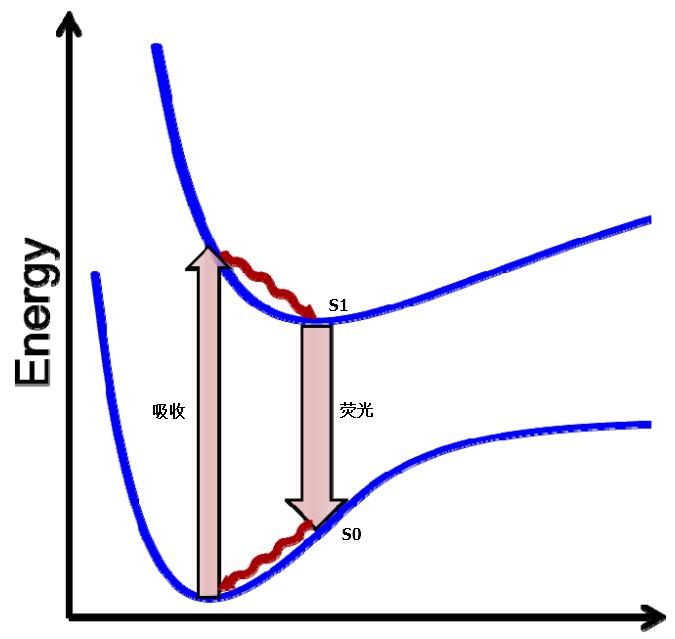 Gaussian教程–荧光计算-墨灵格的博客
