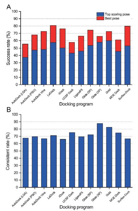 十种分子对接软件的性能评估-墨灵格的博客