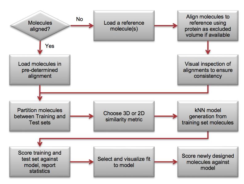 Forge教程   kNN QSAR模型的建立及新化合物的活性预测-墨灵格的博客