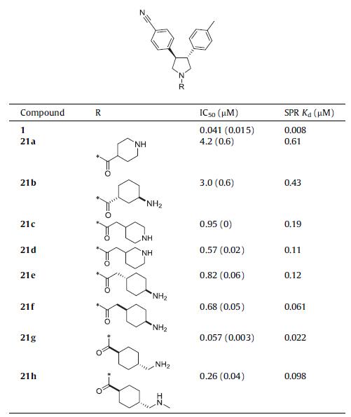 案例 | 骨架跃迁优化选择性可逆性LSD1抑制剂剂(BMCL2017)-墨灵格的博客
