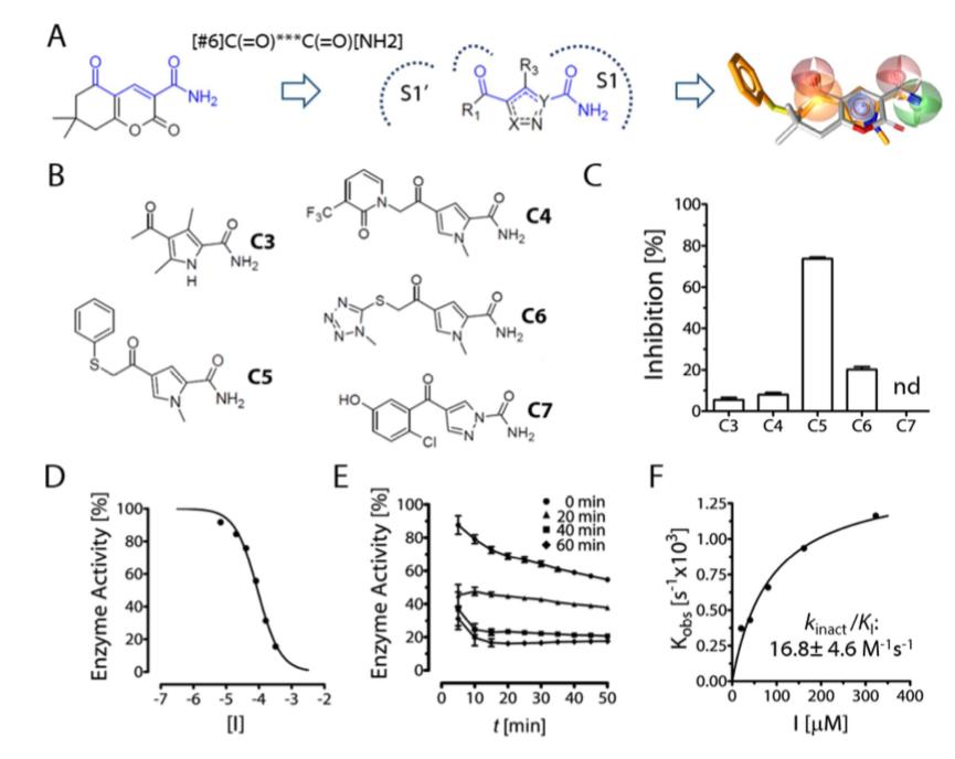 Ligandscout案例 | 共价键结合药物的虚拟筛选-墨灵格的博客