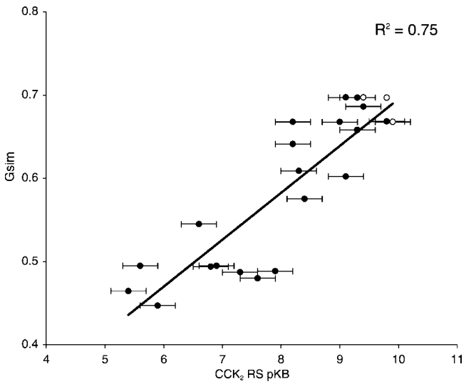 FORGE案例 | 使用分子场点解释缩胆囊素2受体多样性拮抗剂的活性-墨灵格的博客