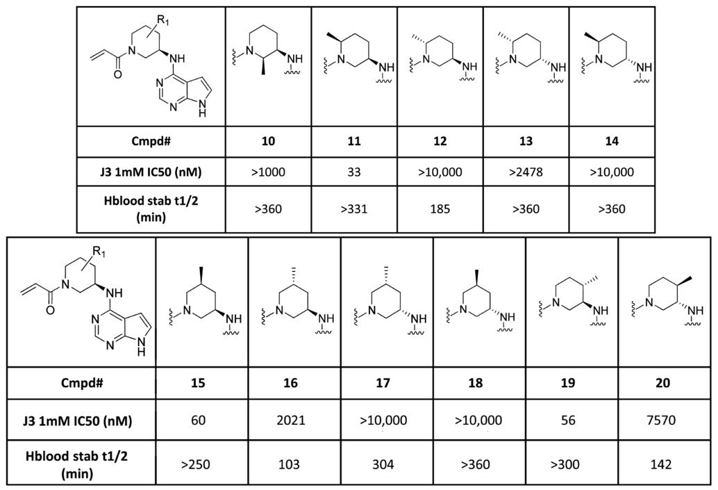 选择性JAK3抑制剂PF-06651600的设计