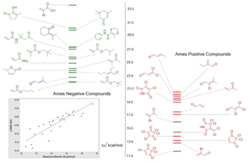 用DFT预测1,4-Michael受体的AMES致突变性-墨灵格的博客