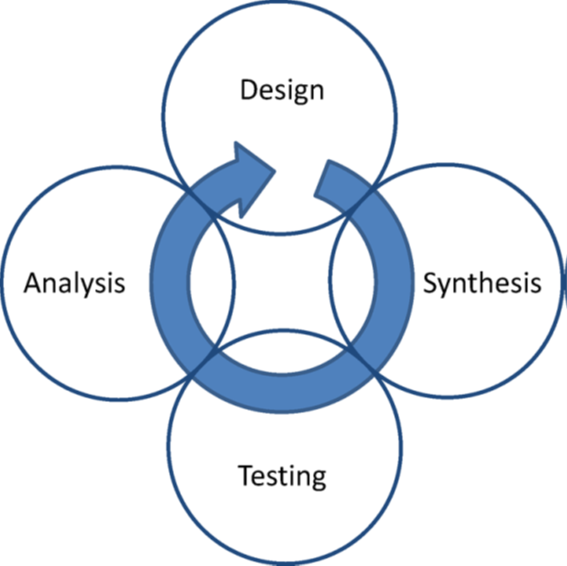 DMTA循环