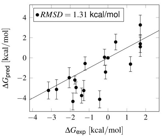 FLARE算例 | 炼金术法FEP预测FXR激动剂的结合自由能-墨灵格的博客