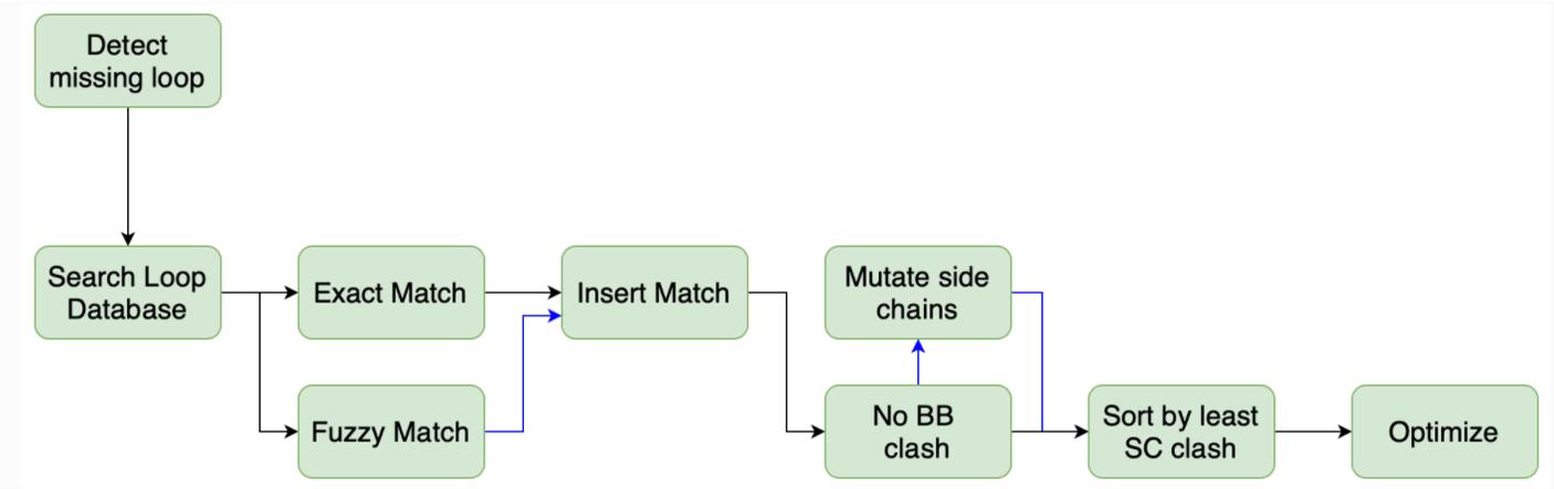 Spruce—高通量生物大分子结构准备-墨灵格的博客