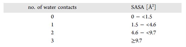 数据库挖掘的启示:不同寻常的蛋白-配体相互作用有多重要?-墨灵格的博客