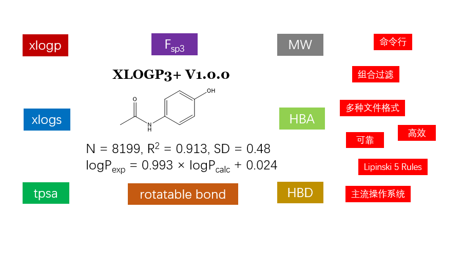 XLOGP3+: 可靠的、方便的理化性质计算软件-墨灵格的博客