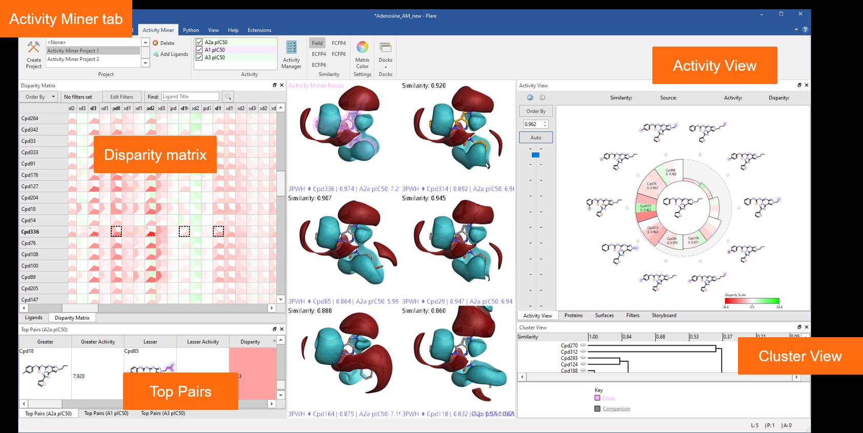 图 2:Activity Miner向您显示数据的多种视图,以帮助您找到SAR中的关键分子对。
