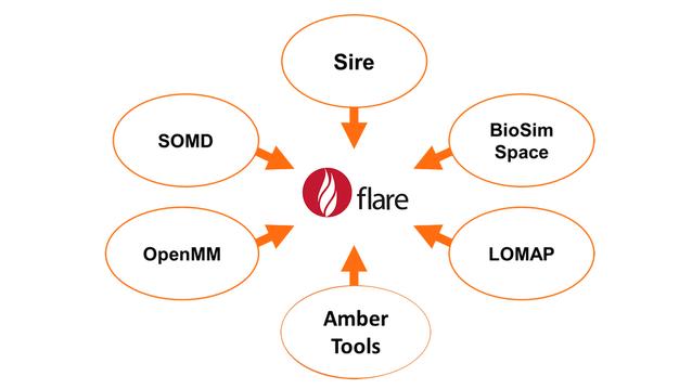 图3. Flare FEP用到的开源工具