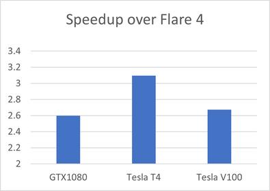 图7. Flare V5比Flare V4在计算速度上的提升