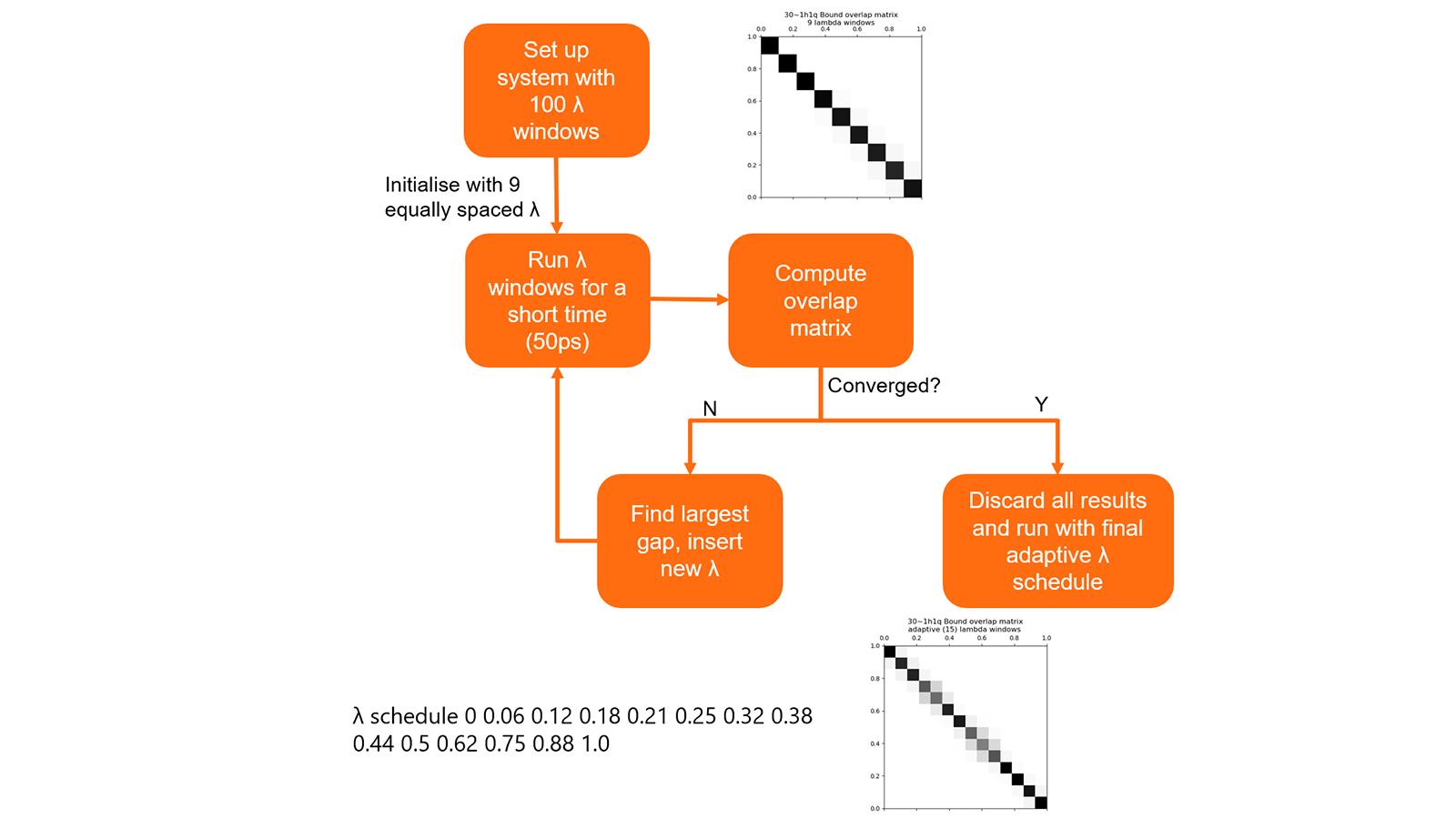 图8. 为链接规划最佳λ的算法总结